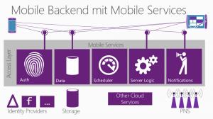 Mobile Services als Abstraktionsschicht zwischen unterschiedliichen Mobile Plattformen und unterschiedlichen Dienstanbietern