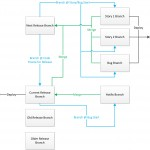 Branching-Merging-Releases