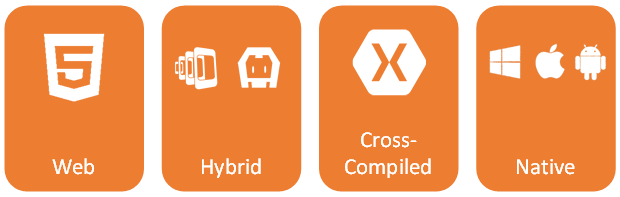 Verschiedene Cross-Platform Development Strategien