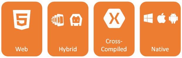 Verschiedene Cross-Platform Development Strategien