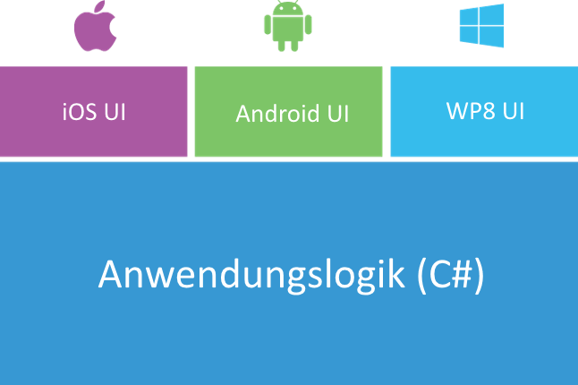 Cross-Platform Development mit Xamarin