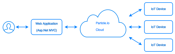 Webapplication accessing the IoT devices