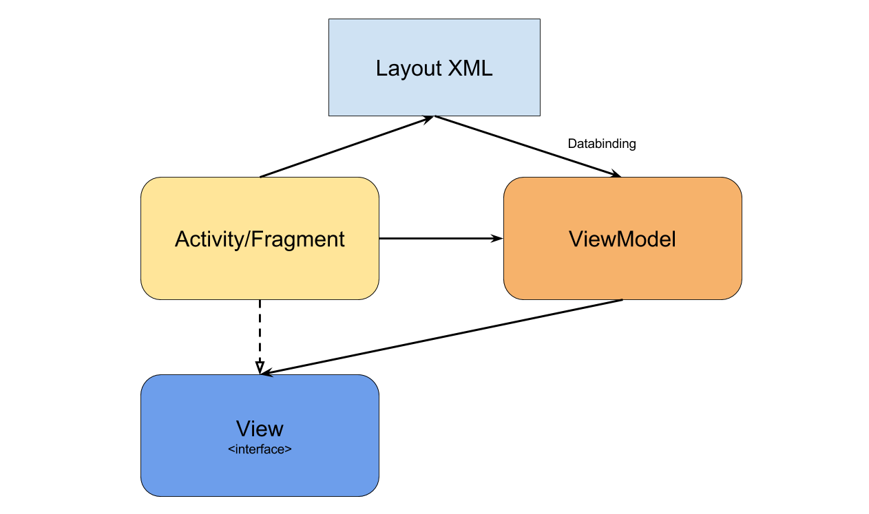Data binding and Model-View-ViewModel in Android