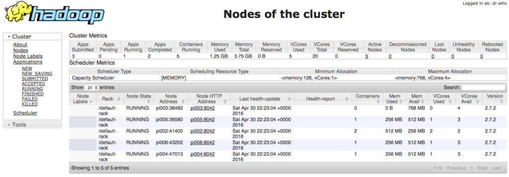 Hadoop 2.7.2 auf Raspberry PI 2 Cluster