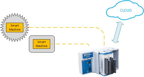 SmartMachine_NI-CompactRIO_Cloud