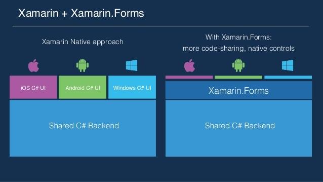 Vergleich von Xamarin Native zu Xamarin.Forms