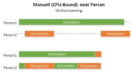 erik stroeken concurrency cpu-bound task multiprozessing