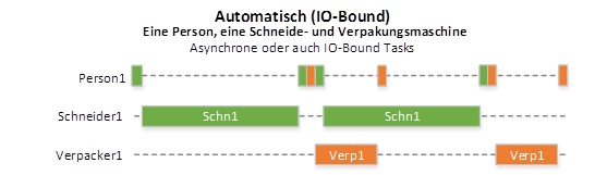 concurrency io-bound task