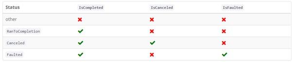 Task Eigenschaften IsCompleted, IsCanceled und IsFaulted