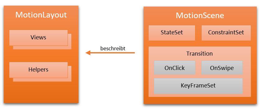 Darstellung, welche das Zusammenspiel von MotionLayout und MotionScene aufzeigt.