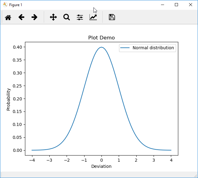 Figure Fenster eines einfachen Plots mit Python