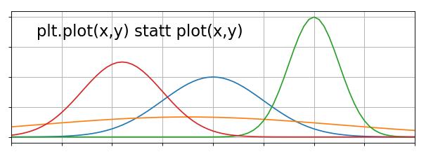 Python statt Matlab, plt.plot(x,y) statt plot(x,y)