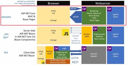 ASP.NET Core MVC & Razor Pages