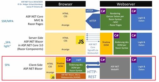 Clientseitiger ASP.NET Blazor