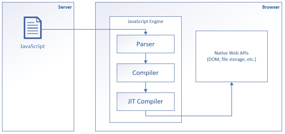 Noser Engineering - Blazor - JavaScript classic execution