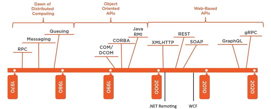 Noser Engineering gRPC in ASP.NET Core