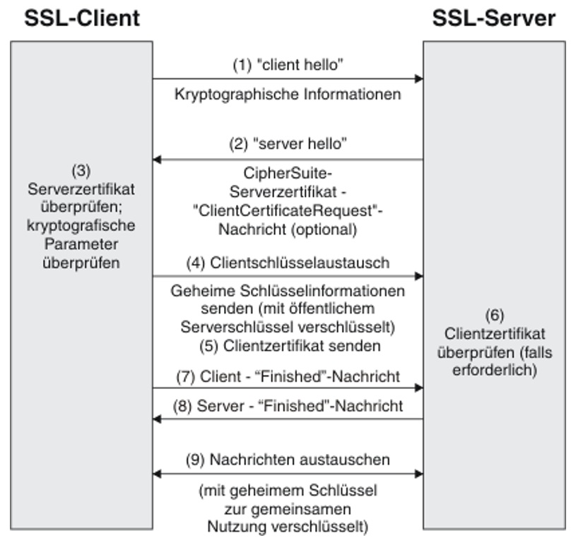 Noser Engineering - gRPC - TLS Handshake